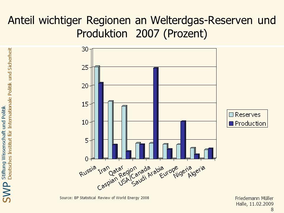 Stiftung Wissenschaft und Politik Deutsches Institut für Internationale Politik und Sicherheit SWP Friedemann Müller Halle, 11.02.2009 9 Erdgasimporte wichtiger Regionen 2004-2030 Milliarden m 3 Source: IEA, World Energy Outlook, 2006, p.