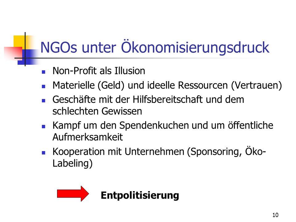 10 NGOs unter Ökonomisierungsdruck Non-Profit als Illusion Materielle (Geld) und ideelle Ressourcen (Vertrauen) Geschäfte mit der Hilfsbereitschaft und dem schlechten Gewissen Kampf um den Spendenkuchen und um öffentliche Aufmerksamkeit Kooperation mit Unternehmen (Sponsoring, Öko- Labeling) Entpolitisierung
