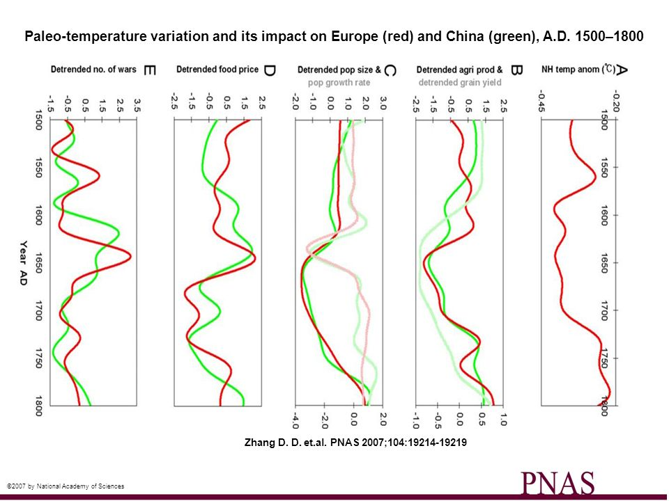 Paleo-temperature variation and its impact on Europe (red) and China (green), A.D. 1500–1800 Zhang D. D. et.al. PNAS 2007;104:19214-19219 ©2007 by Nat