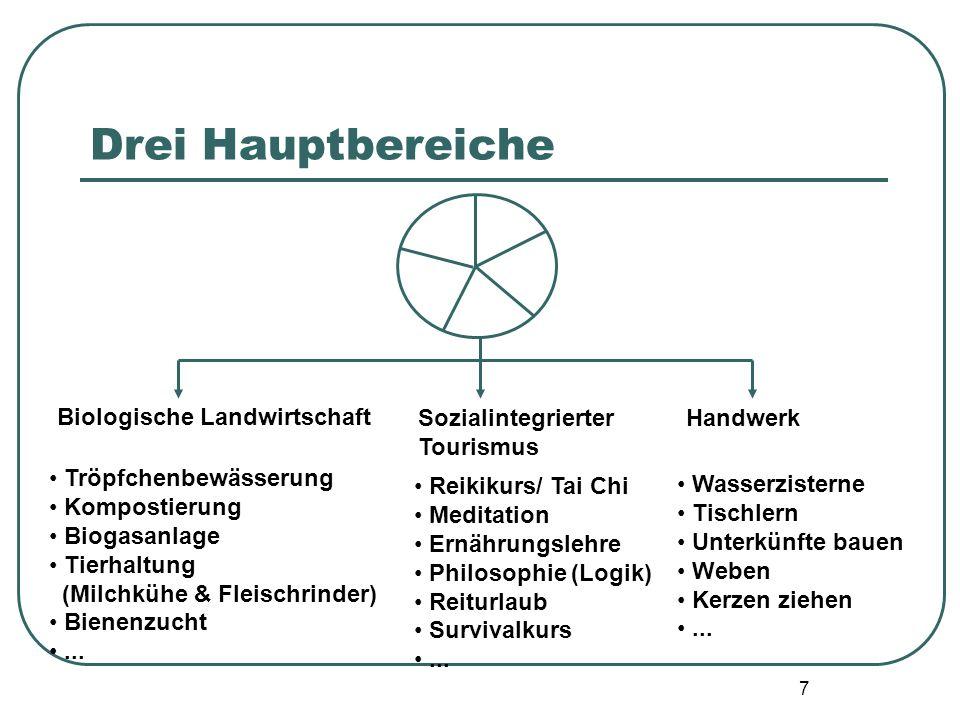 7 Drei Hauptbereiche Biologische Landwirtschaft Sozialintegrierter Tourismus Handwerk Tröpfchenbewässerung Kompostierung Biogasanlage Tierhaltung (Mil