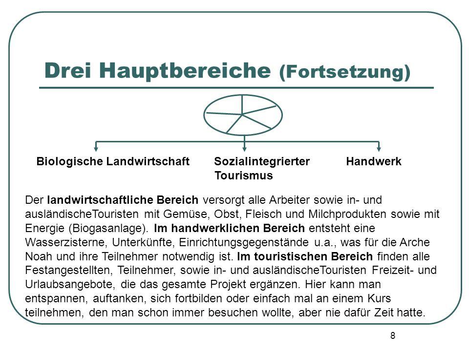 8 Drei Hauptbereiche (Fortsetzung) Biologische Landwirtschaft Sozialintegrierter Tourismus Handwerk Der landwirtschaftliche Bereich versorgt alle Arbe