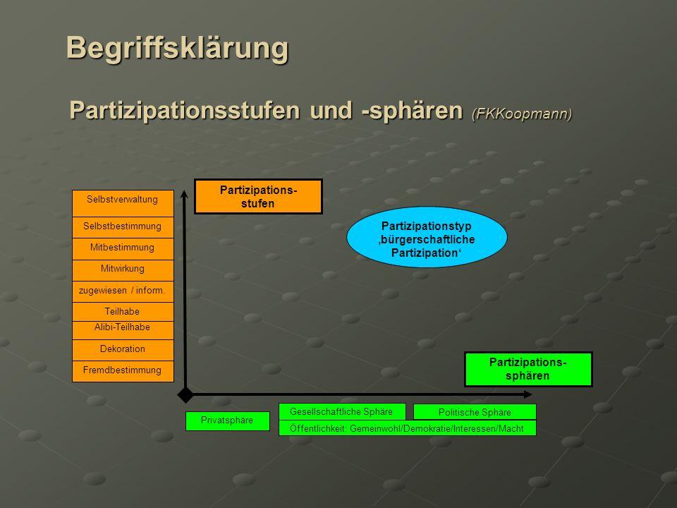 Begriffsklärung Partizipationsstufen und -sphären (FKKoopmann ) Begriffsklärung Partizipationsstufen und -sphären (FKKoopmann ) Partizipationstyp bürg