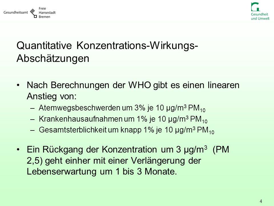 4 Quantitative Konzentrations-Wirkungs- Abschätzungen Nach Berechnungen der WHO gibt es einen linearen Anstieg von: –Atemwegsbeschwerden um 3% je 10 µ