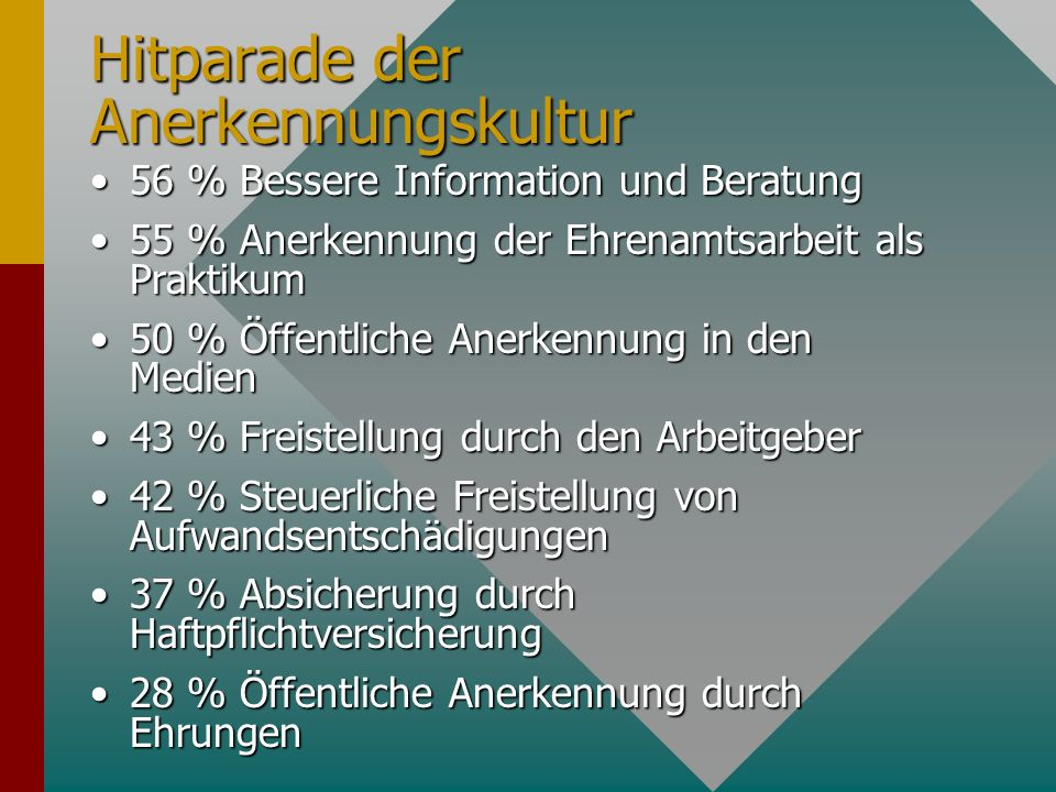 Hitparade der Anerkennungskultur 56 % Bessere Information und Beratung56 % Bessere Information und Beratung 55 % Anerkennung der Ehrenamtsarbeit als P