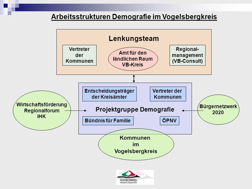 Projektgruppe Demografie Amt für den ländlichen Raum VB-Kreis Entscheidungsträger der Kreisämter Vertreter der Kommunen Bündnis für FamilieÖPNV Wirtsc