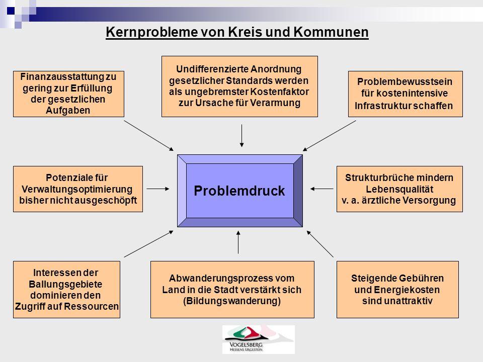 Problemdruck Finanzausstattung zu gering zur Erfüllung der gesetzlichen Aufgaben Undifferenzierte Anordnung gesetzlicher Standards werden als ungebrem