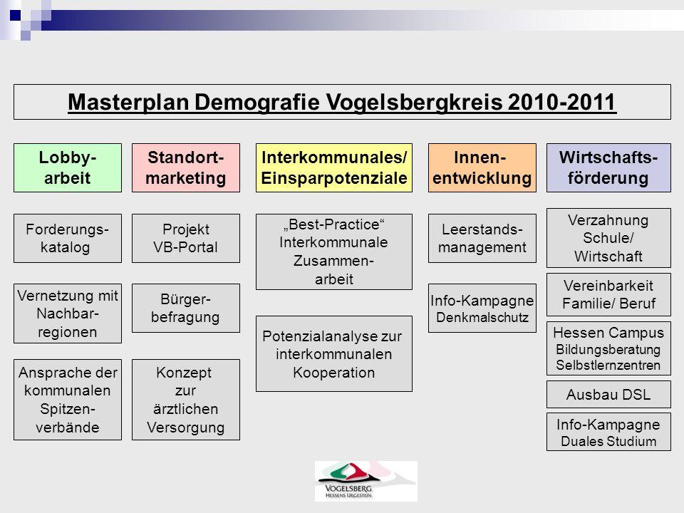 Masterplan Demografie Vogelsbergkreis 2010-2011 Lobby- arbeit Standort- marketing Interkommunales/ Einsparpotenziale Innen- entwicklung Wirtschafts- f