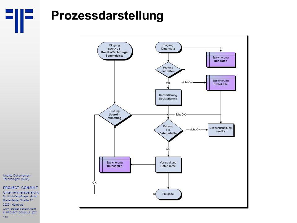 110 Update Dokumenten- Technologien (S204) PROJECT CONSULT Unternehmensberatung Dr. Ulrich Kampffmeyer GmbH Breitenfelder Straße 17 20251 Hamburg www.
