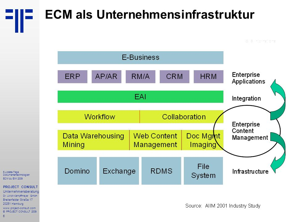 7 5.Update-Tage Dokumententechnologien ECM zu EIM 2009 PROJECT CONSULT Unternehmensberatung Dr.