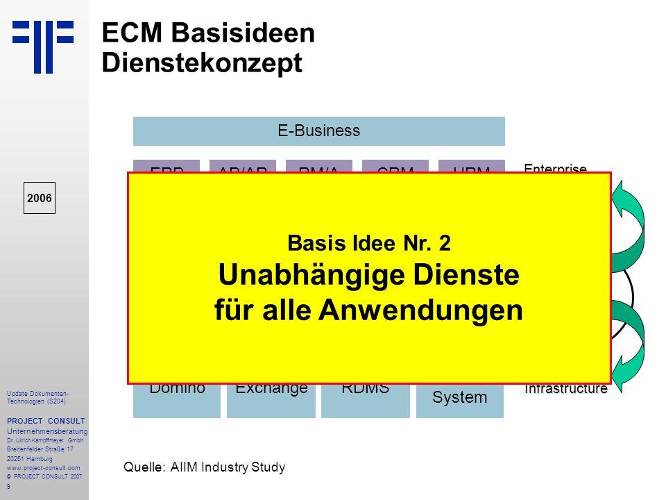 9 Update Dokumenten- Technologien (S204) PROJECT CONSULT Unternehmensberatung Dr. Ulrich Kampffmeyer GmbH Breitenfelder Straße 17 20251 Hamburg www.pr