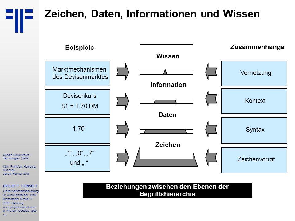 12 Zeichen, Daten, Informationen und Wissen Marktmechanismen des Devisenmarktes Devisenkurs $1 = 1,70 DM 1,70 1, 0, 7 und, Vernetzung Syntax Zeichen D