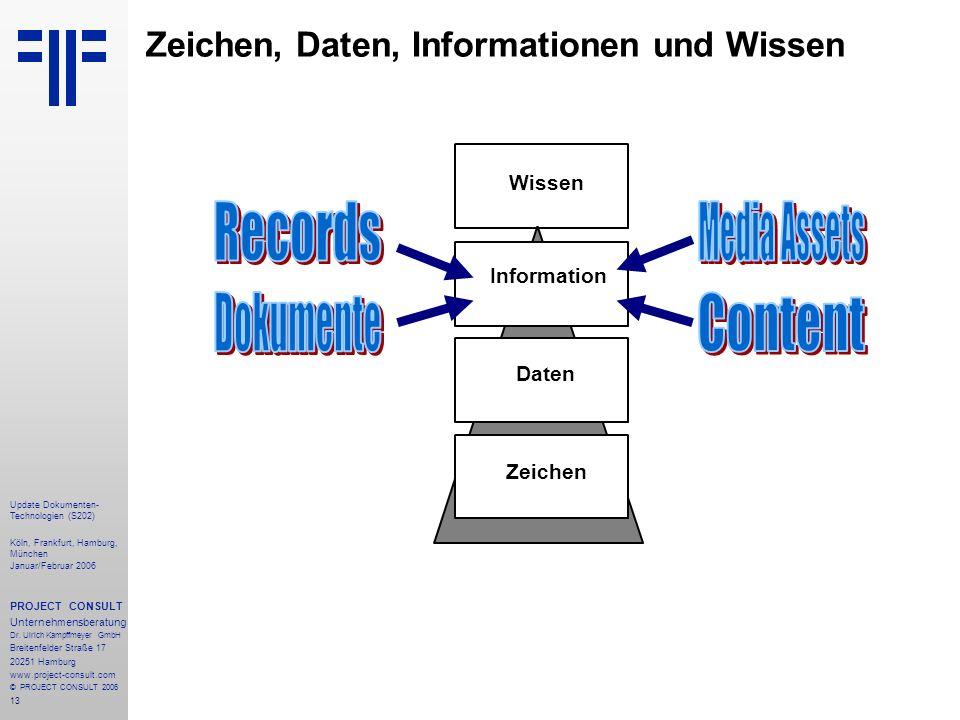 13 Zeichen, Daten, Informationen und Wissen Zeichen Daten Information Wissen Update Dokumenten- Technologien (S202) Köln, Frankfurt, Hamburg, München