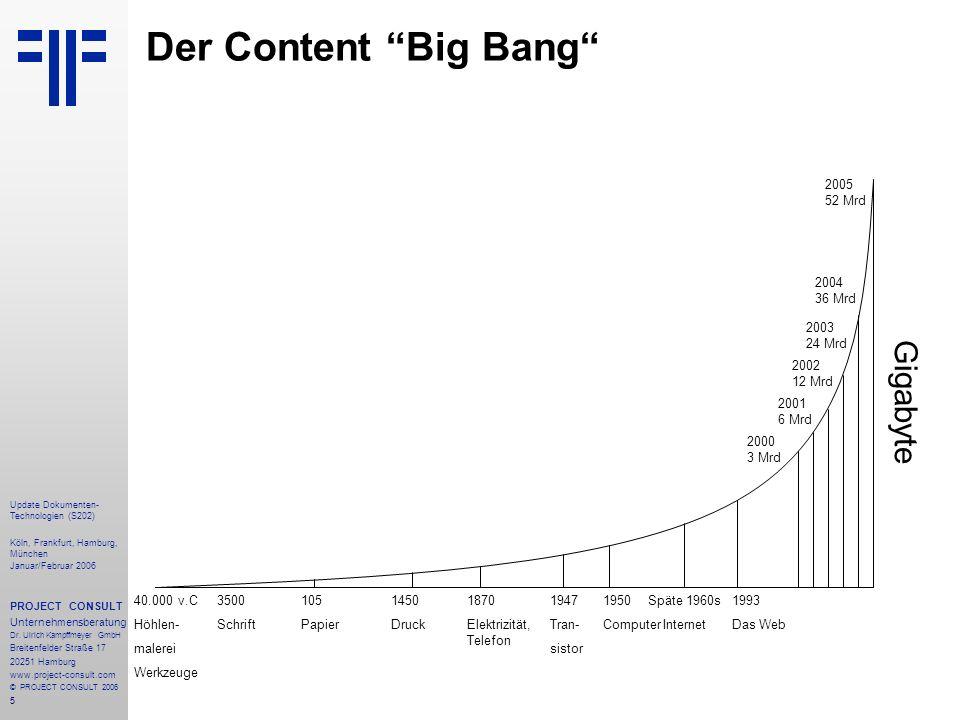 5 Der Content Big Bang 40.000 v.C Höhlen- malerei Werkzeuge 105 Papier 3500 Schrift 1947 Tran- sistor 1950 Computer Späte 1960s Internet 1870 Elektriz