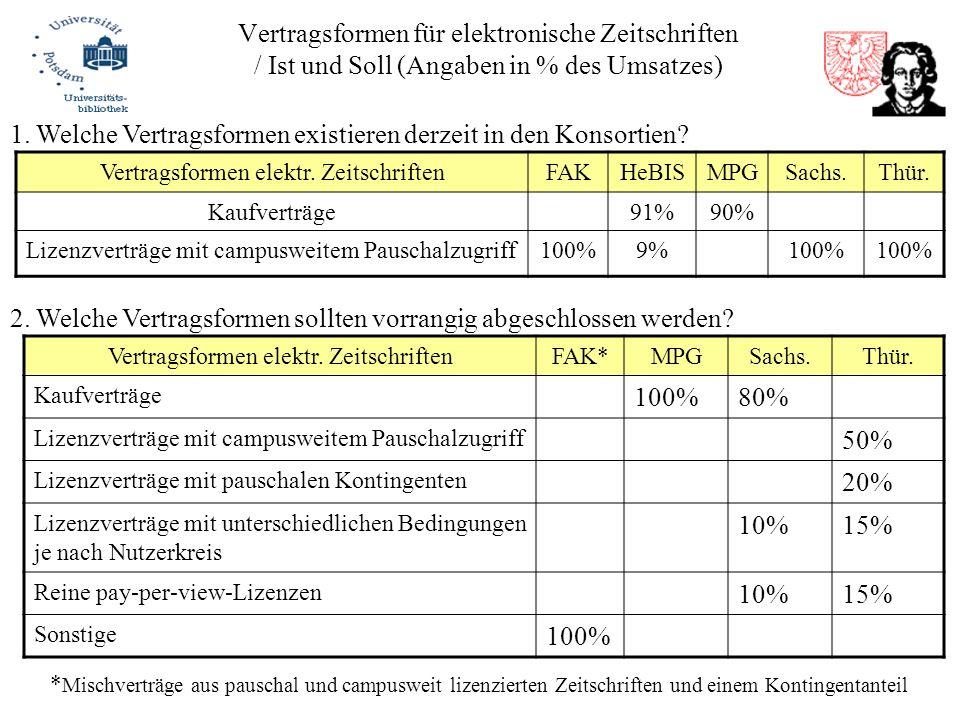 Vertragsformen für elektronische Zeitschriften / Ist und Soll (Angaben in % des Umsatzes) Vertragsformen elektr. ZeitschriftenFAKHeBISMPGSachs.Thür. K