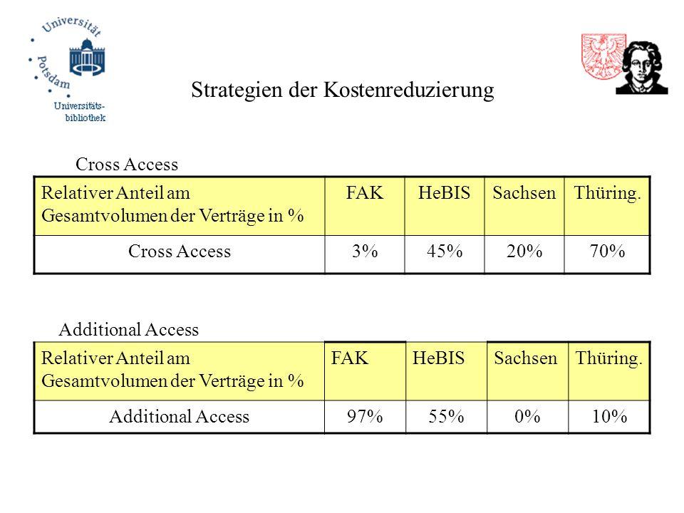Strategien der Kostenreduzierung Relativer Anteil am Gesamtvolumen der Verträge in % FAKHeBISSachsenThüring. Cross Access3%45%20%70% Relativer Anteil