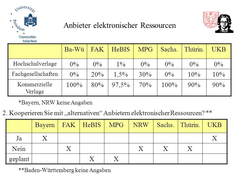 Anbieter elektronischer Ressourcen Ba-WüFAKHeBISMPGSachs.Thürin.UKB Hochschulverlage 0% 1%0% Fachgesellschaften 0%20%1,5%30%0%10% Kommerzielle Verlage 100%80%97,5%70%100%90% *Bayern, NRW keine Angaben 2.