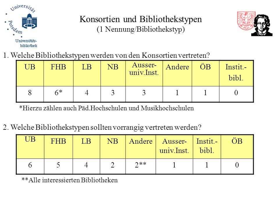 Konsortien und Bibliothekstypen (1 Nennung/Bibliothekstyp) UBFHBLBNB Ausser- univ.Inst. AndereÖBInstit.- bibl. 86*433110 1. Welche Bibliothekstypen we