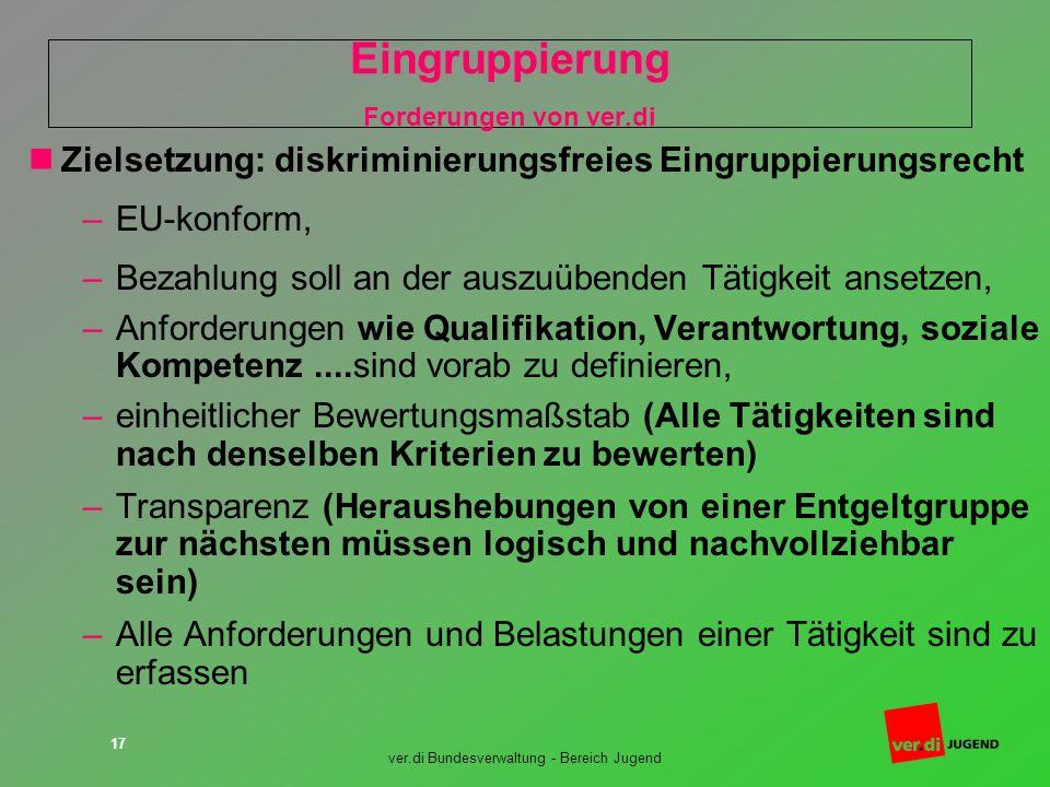 ver.di Bundesverwaltung - Bereich Jugend 17 Eingruppierung Forderungen von ver.di Zielsetzung: diskriminierungsfreies Eingruppierungsrecht –EU-konform