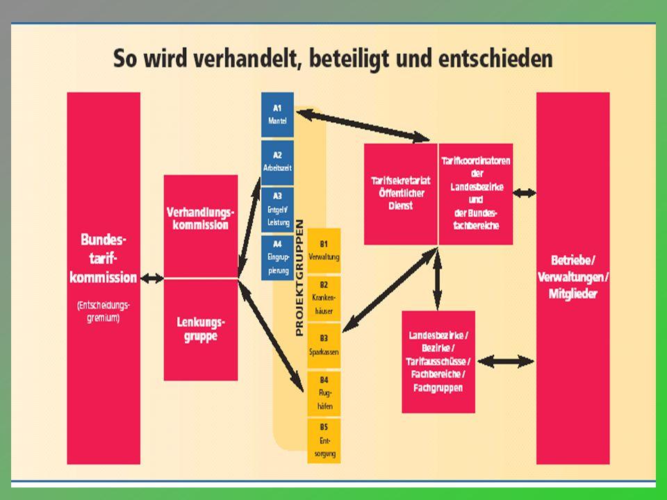 ver.di Bundesverwaltung - Bereich Jugend 6