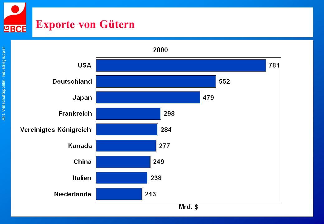 Abt. Wirtschaftspolitik - Industriegruppen Exporte von Gütern