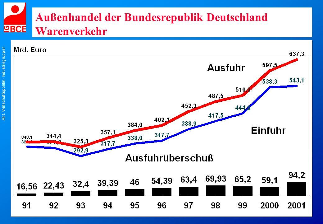 Abt. Wirtschaftspolitik - Industriegruppen Außenhandel der Bundesrepublik Deutschland Warenverkehr