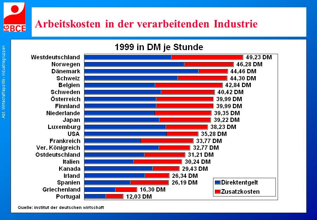 Abt. Wirtschaftspolitik - Industriegruppen Arbeitskosten in der verarbeitenden Industrie
