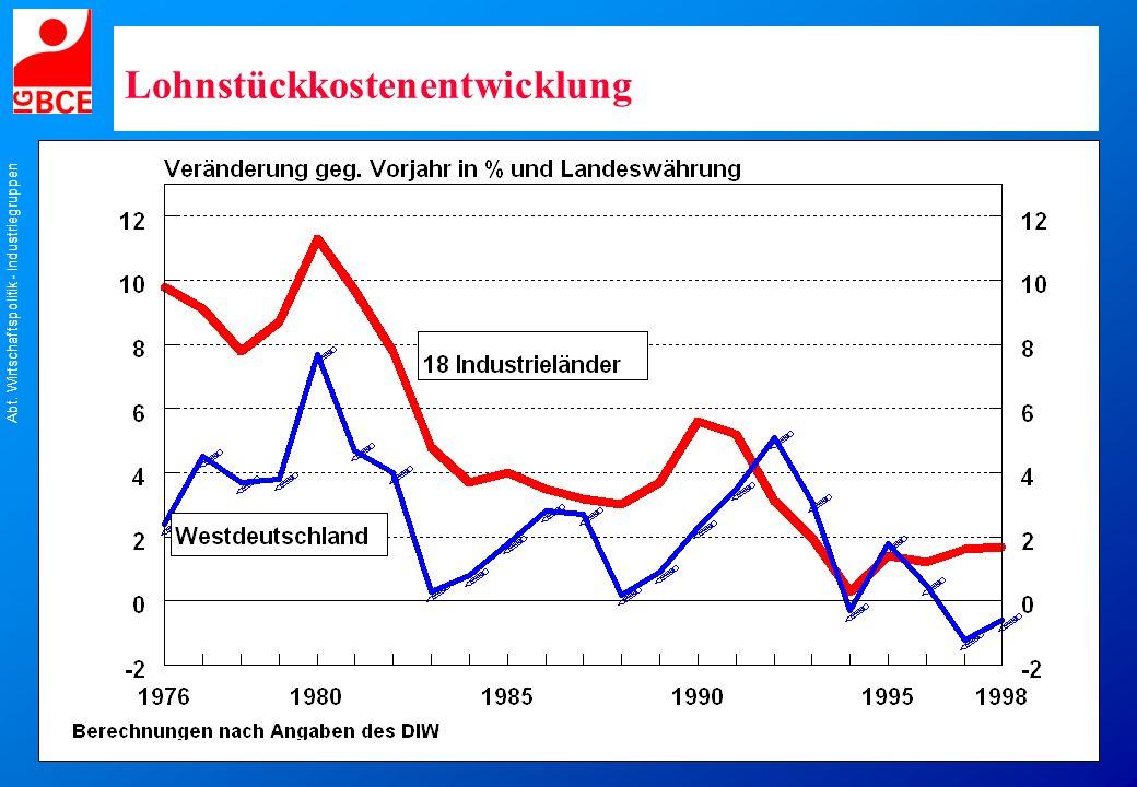 Abt. Wirtschaftspolitik - Industriegruppen Lohnstückkostenentwicklung