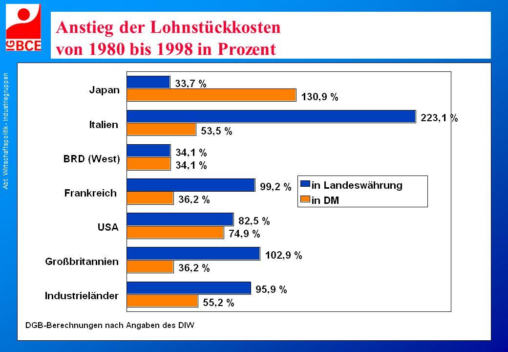 Abt. Wirtschaftspolitik - Industriegruppen Anstieg der Lohnstückkosten von 1980 bis 1998 in Prozent
