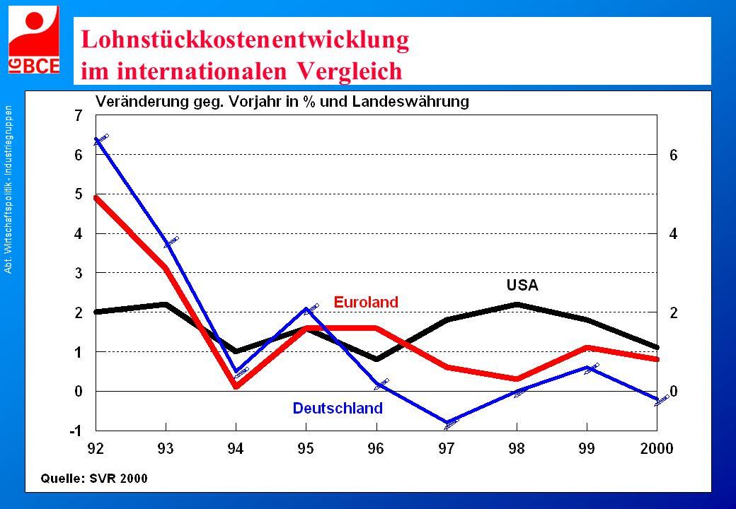 Abt. Wirtschaftspolitik - Industriegruppen Lohnstückkostenentwicklung im internationalen Vergleich