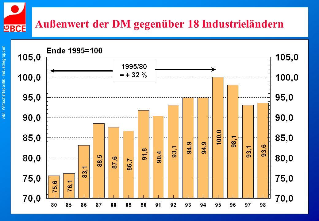 Abt. Wirtschaftspolitik - Industriegruppen Außenwert der DM gegenüber 18 Industrieländern
