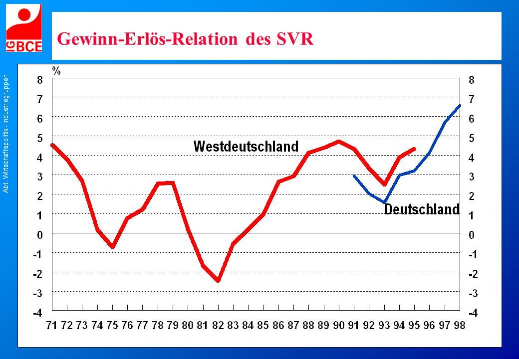 Abt. Wirtschaftspolitik - Industriegruppen Gewinn-Erlös-Relation des SVR