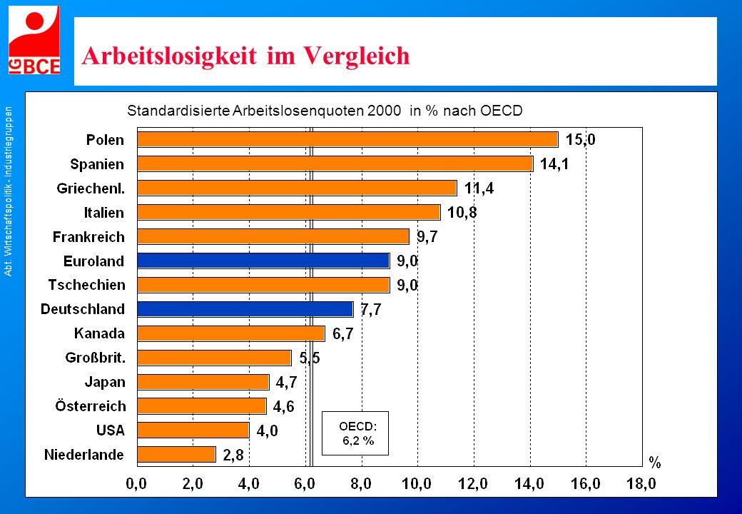 Abt. Wirtschaftspolitik - Industriegruppen Arbeitslosigkeit im Vergleich Standardisierte Arbeitslosenquoten 2000 in % nach OECD