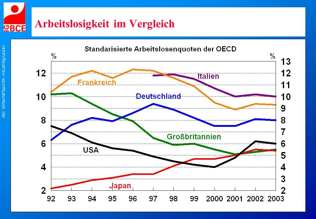 Abt. Wirtschaftspolitik - Industriegruppen Arbeitslosigkeit im Vergleich