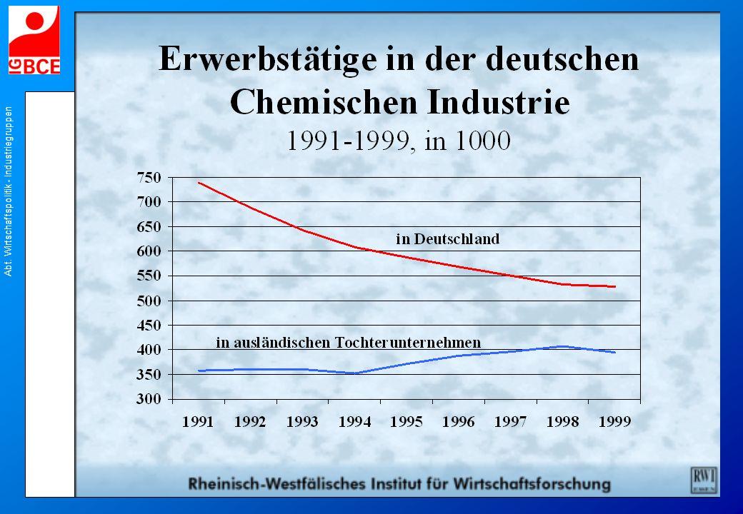 Abt. Wirtschaftspolitik - Industriegruppen