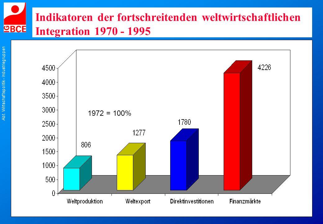 Abt. Wirtschaftspolitik - Industriegruppen 1972 = 100% Indikatoren der fortschreitenden weltwirtschaftlichen Integration 1970 - 1995