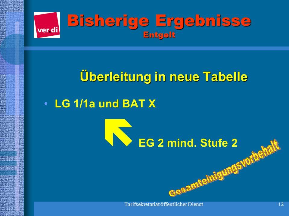 Tarifsekretariat öffentlicher Dienst12 Bisherige Ergebnisse Entgelt Überleitung in neue Tabelle LG 1/1a und BAT X EG 2 mind. Stufe 2