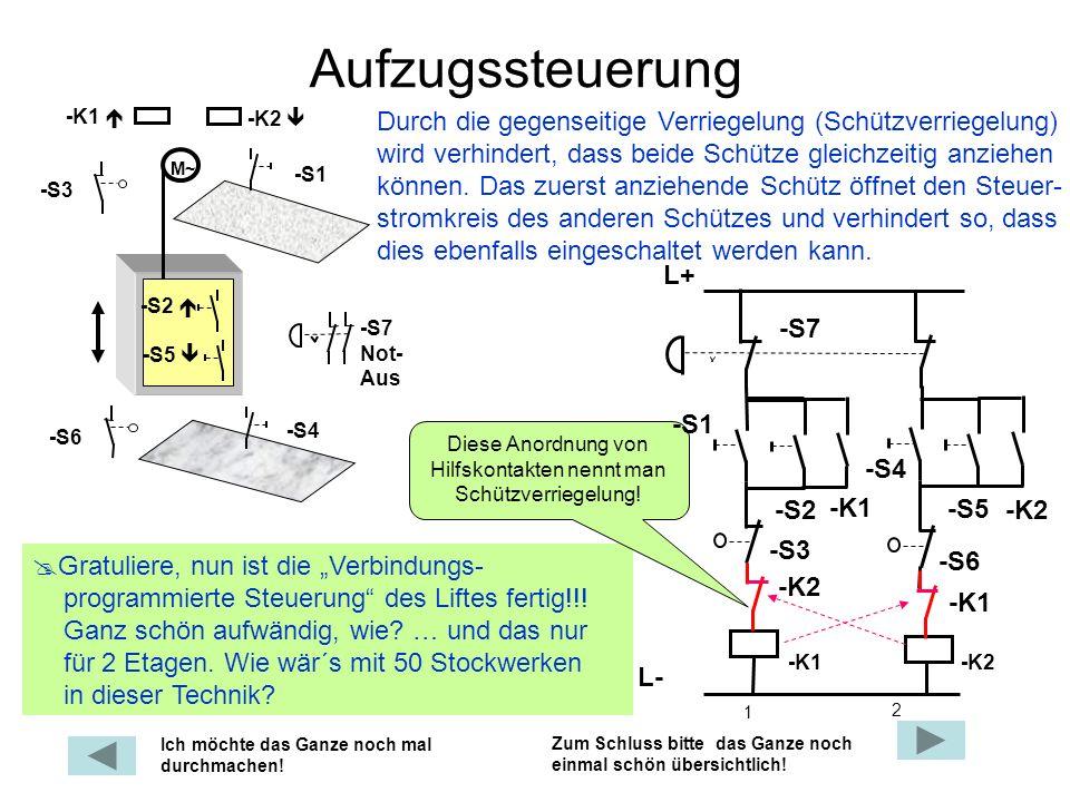 Aufzugssteuerung Durch die gegenseitige Verriegelung (Schützverriegelung) wird verhindert, dass beide Schütze gleichzeitig anziehen können. Das zuerst