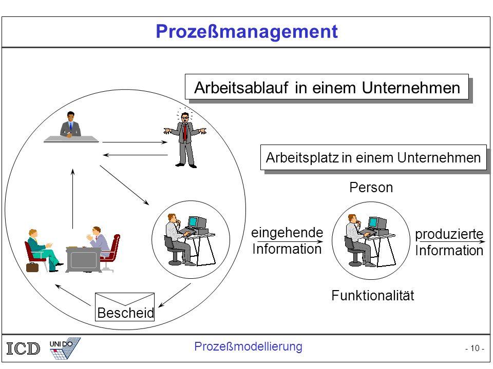 - 10 - Prozeßmanagement Arbeitsablauf in einem Unternehmen Bescheid Arbeitsplatz in einem Unternehmen eingehende Information produzierte Information P