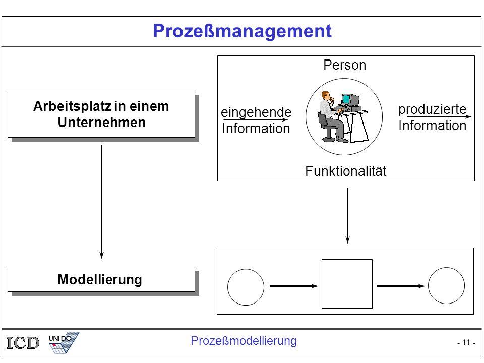 - 11 - Prozeßmanagement Arbeitsplatz in einem Unternehmen eingehende Information produzierte Information Person Funktionalität Modellierung Prozeßmode
