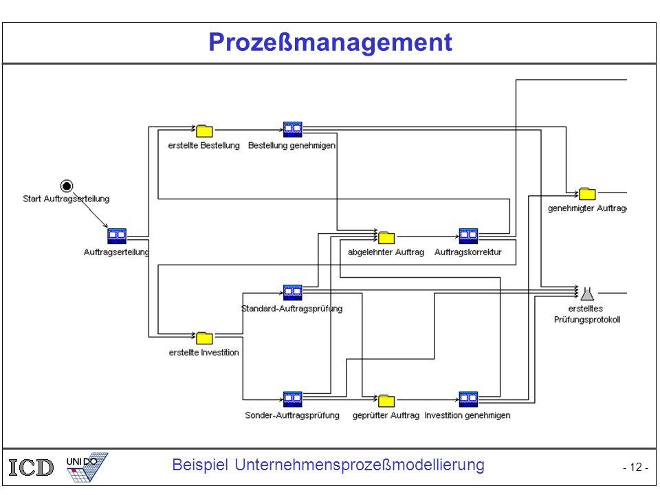 - 12 - Prozeßmanagement Beispiel Unternehmensprozeßmodellierung