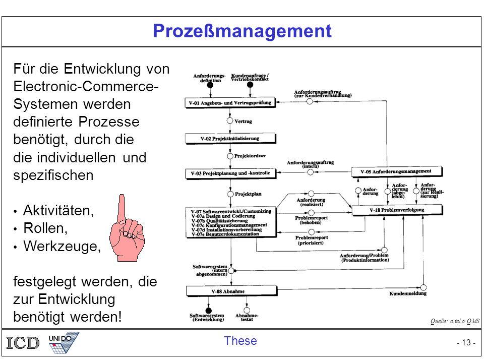 - 13 - Prozeßmanagement Für die Entwicklung von Electronic-Commerce- Systemen werden definierte Prozesse benötigt, durch die die individuellen und spe