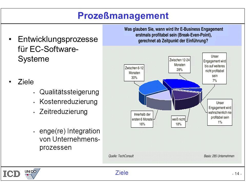 - 14 - Prozeßmanagement Entwicklungsprozesse für EC-Software- Systeme Ziele Qualitätssteigerung Kostenreduzierung Zeitreduzierung enge(re) Integration