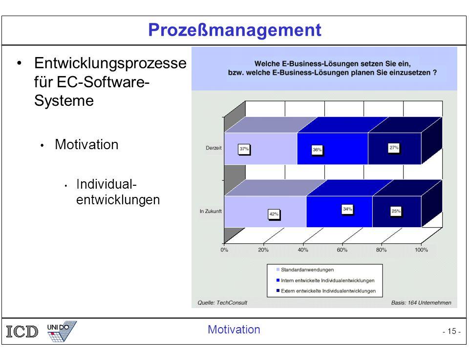 - 15 - Prozeßmanagement Entwicklungsprozesse für EC-Software- Systeme Motivation Individual- entwicklungen Motivation