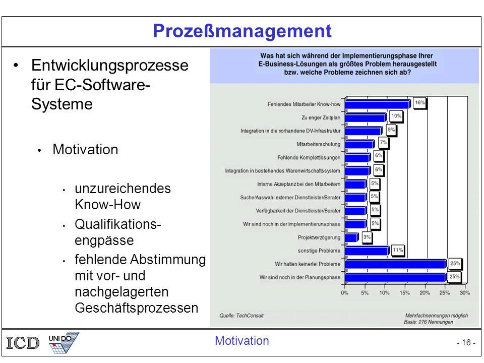 - 16 - Prozeßmanagement Entwicklungsprozesse für EC-Software- Systeme Motivation unzureichendes Know-How Qualifikations- engpässe fehlende Abstimmung