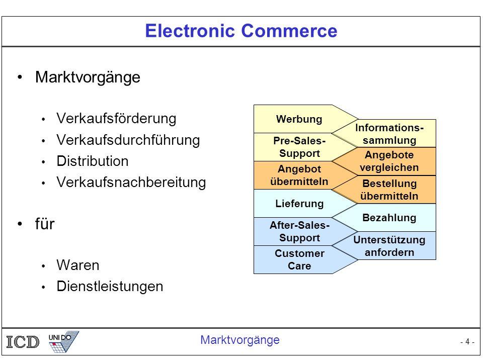 - 4 - Electronic Commerce Marktvorgänge Verkaufsförderung Verkaufsdurchführung Distribution Verkaufsnachbereitung für Waren Dienstleistungen Marktvorg