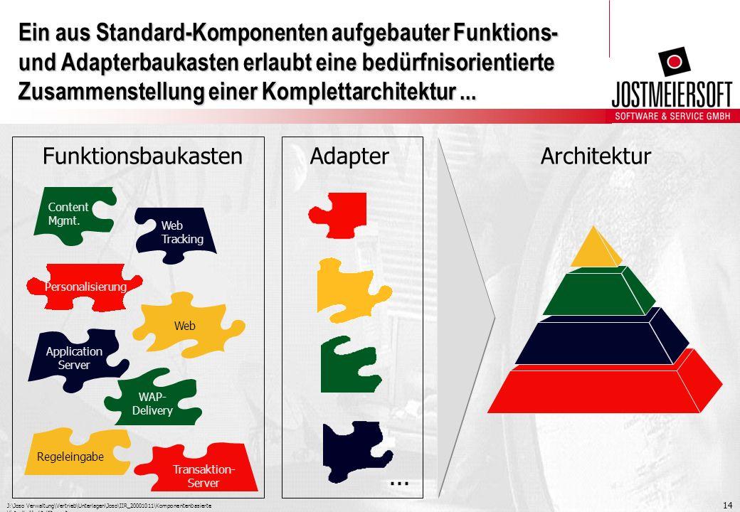 J:\Joso Verwaltung\Vertrieb\Unterlagen\Joso\IIR_20001011\Komponentenbasierte Virtuelle Marktplätze.ppt 14 Ein aus Standard-Komponenten aufgebauter Fun
