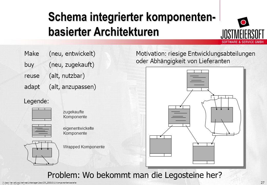 J:\Joso Verwaltung\Vertrieb\Unterlagen\Joso\IIR_20001011\Komponentenbasierte Virtuelle Marktplätze.ppt 27 Schema integrierter komponenten- basierter A
