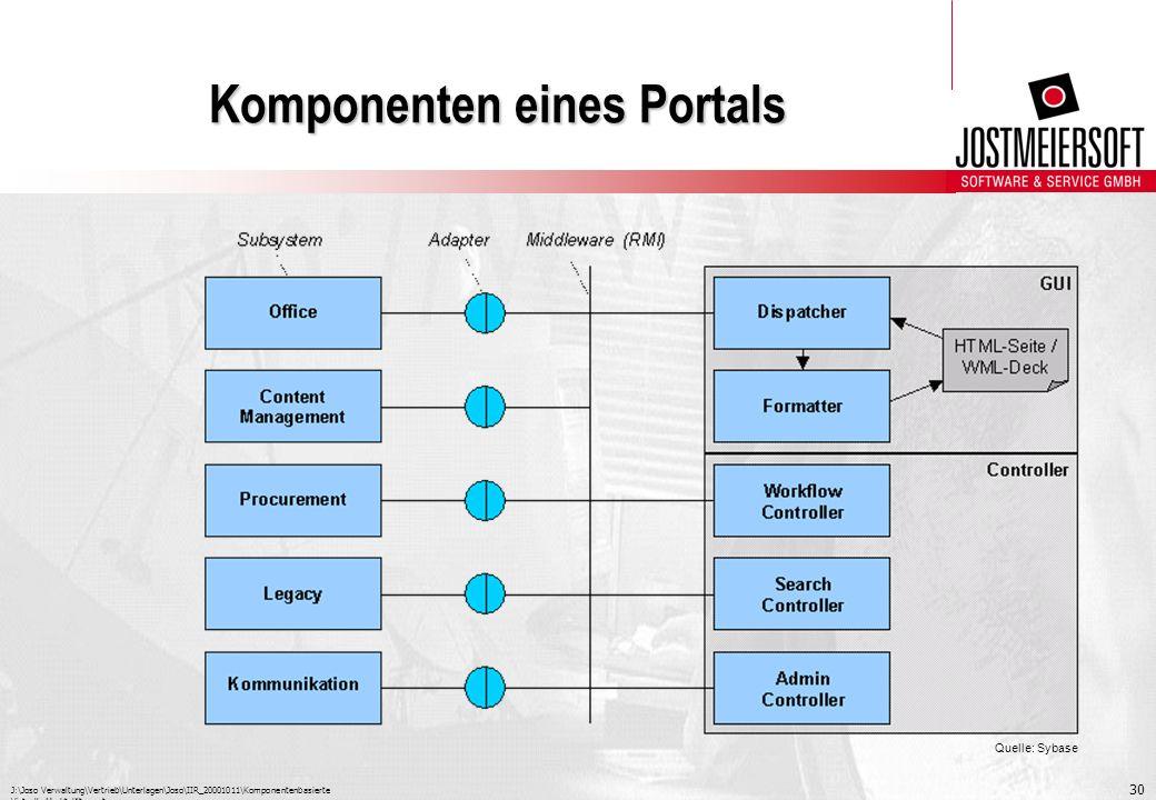 J:\Joso Verwaltung\Vertrieb\Unterlagen\Joso\IIR_20001011\Komponentenbasierte Virtuelle Marktplätze.ppt 30 Komponenten eines Portals Quelle: Sybase