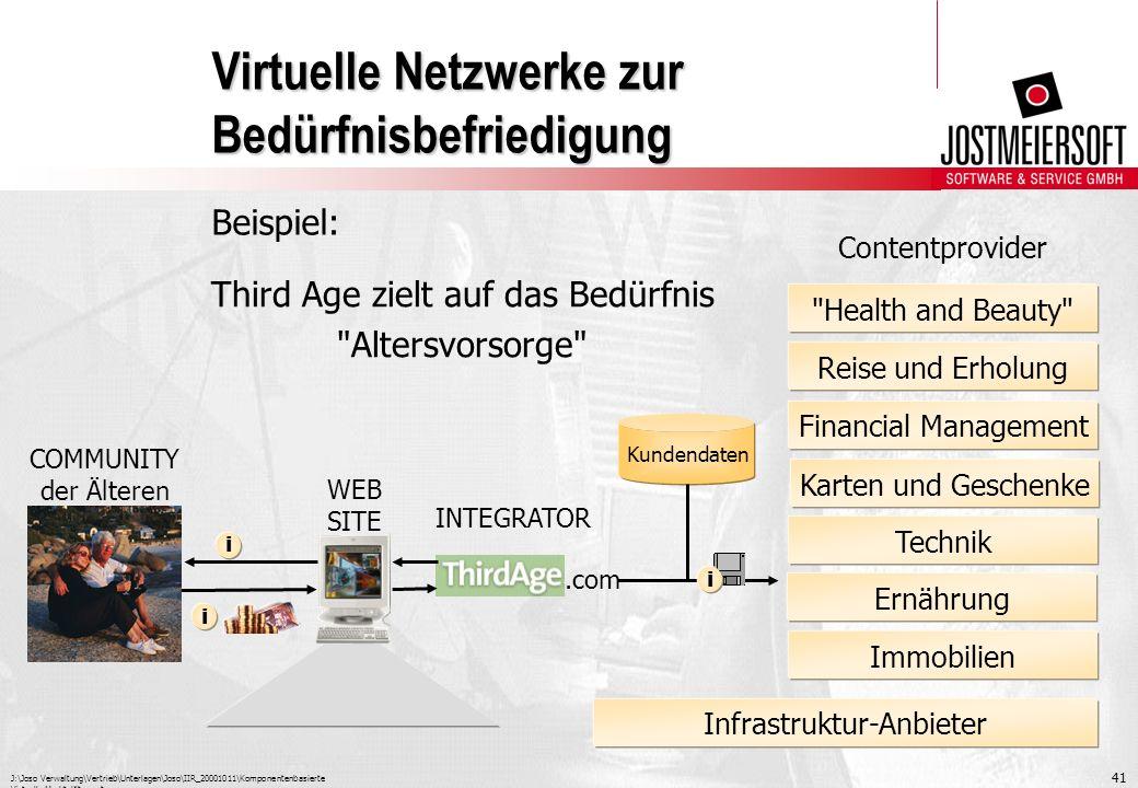 J:\Joso Verwaltung\Vertrieb\Unterlagen\Joso\IIR_20001011\Komponentenbasierte Virtuelle Marktplätze.ppt 41 Virtuelle Netzwerke zur Bedürfnisbefriedigun