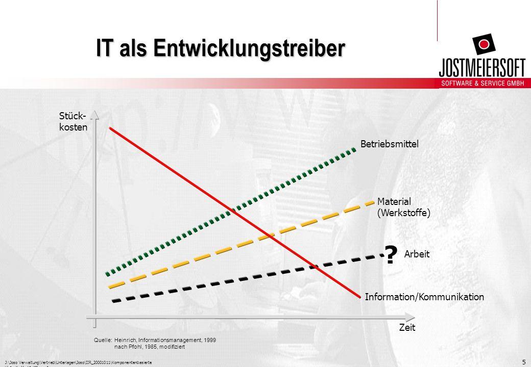 J:\Joso Verwaltung\Vertrieb\Unterlagen\Joso\IIR_20001011\Komponentenbasierte Virtuelle Marktplätze.ppt 5 IT als Entwicklungstreiber Stück- kosten Zeit